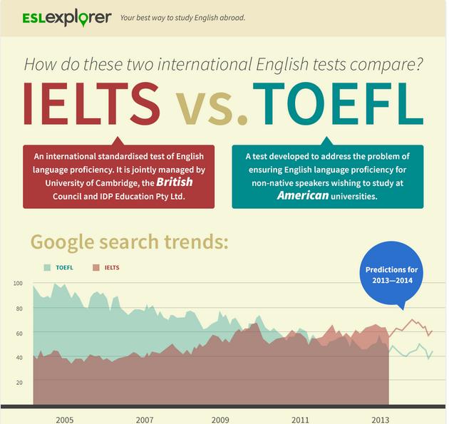 tofel or ielts
